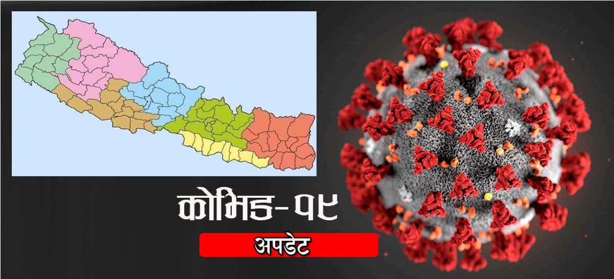 नेपालमा थप ४७६ जनामा कोरोना संक्रमण पुष्टि : कुन जिल्लामा कति ?